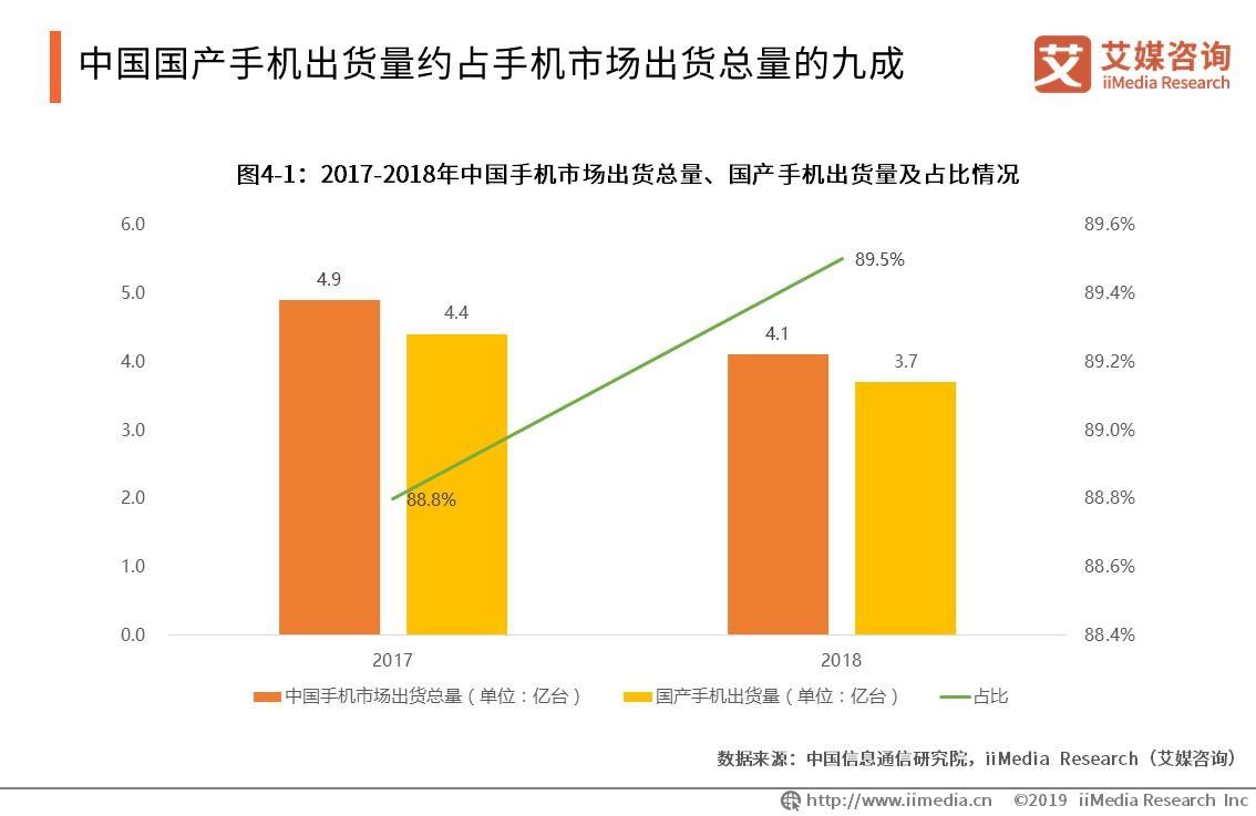 中国国产手机出货量约占手机市场出货总量的九成