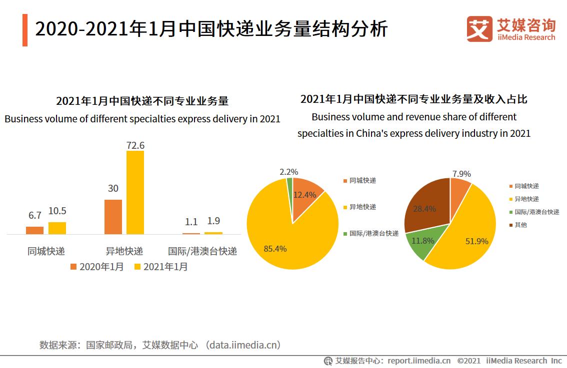 2020-2021年1月中国快递业务量结构分析