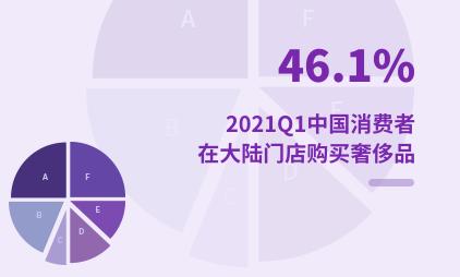 奢侈品行业数据分析:2021Q1中国46.1%消费者在大陆门店购买奢侈品