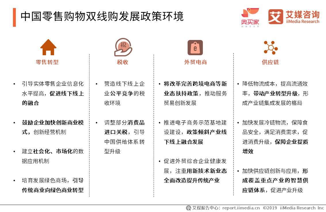 中国零售购物双线购发展政策环境