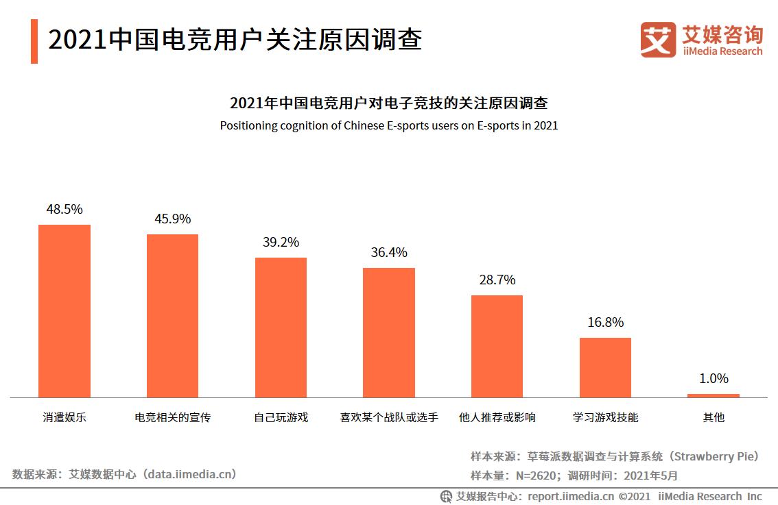 2021中国电竞用户关注原因调查