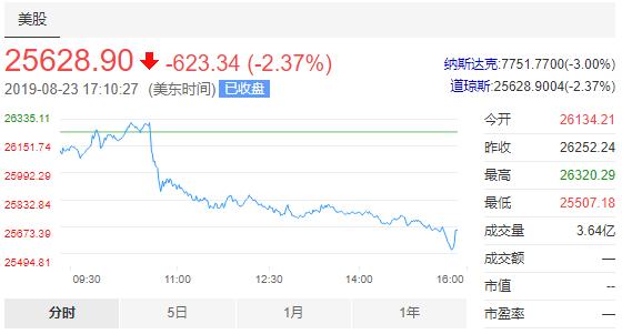 美股遭重挫!道指大跌逾600点,大型科技股亦全线收低,苹果跌4.62%