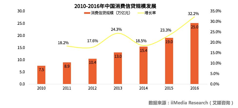 2019年中国分期电商市场消费规模及发展前景预判