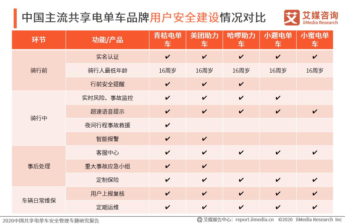 中国主流共享电单车品牌用户安全建设情况对比