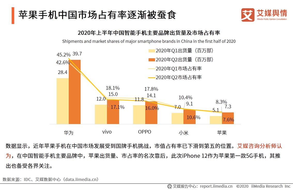苹果手机中国市场占有率逐渐被蚕食