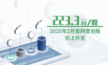 电商行业数据分析:2020年2月壹网壹创股价上升至223.3元/股