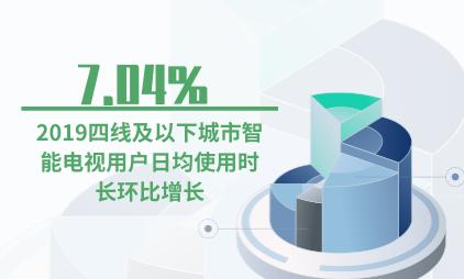 智能电视行业数据分析:2019四线及以下城市智能电视用户日均使用时长环比增长7.04%