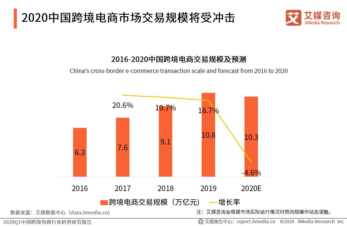 2020中国跨境电商市场交易规模将受冲击
