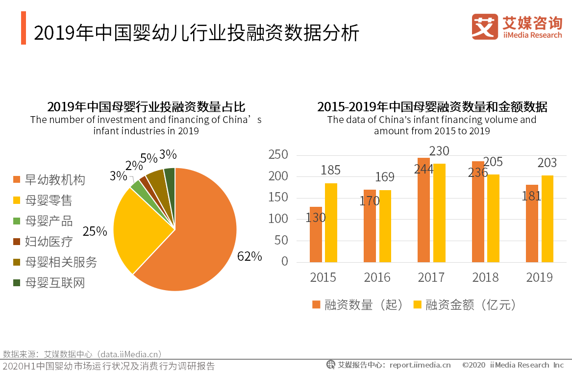 2019年中国婴幼儿行业投融资数据分析