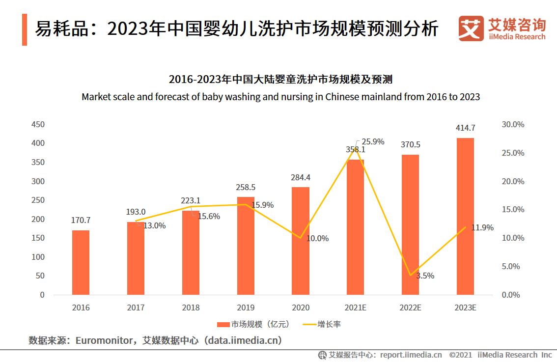 易耗品:2023年中国婴幼儿洗护市场规模预测分析
