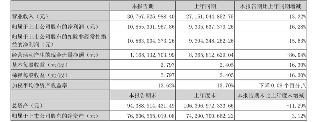 五粮液(000858):上半年营收、净利双增长,酒类销售占比超九成