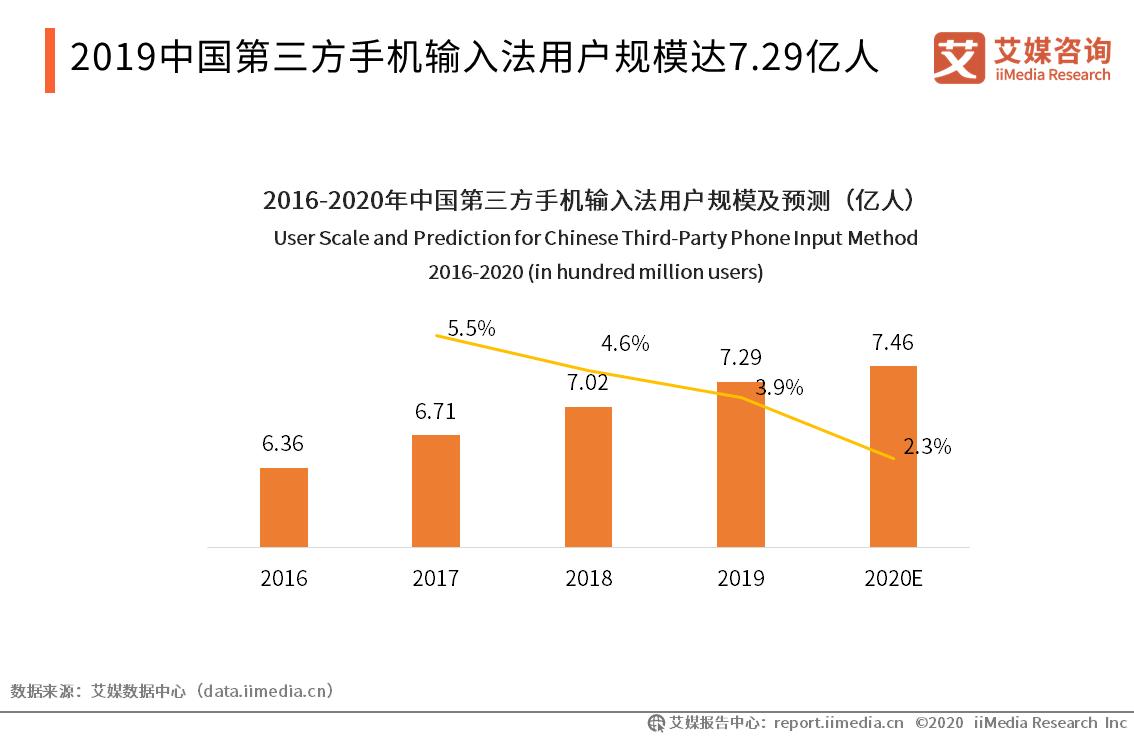 预计2020年第三方手机输入法用户量将到达7.46亿人