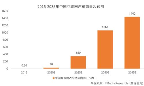 2019年中国互联网汽车发展现状及前景趋势