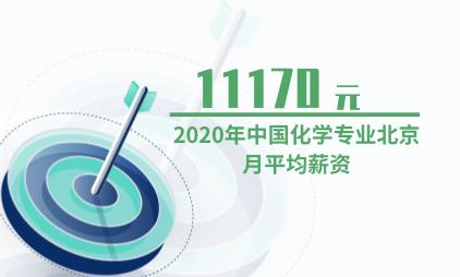 教育行业数据分析:2020年中国化学专业北京月平均薪资为11170元