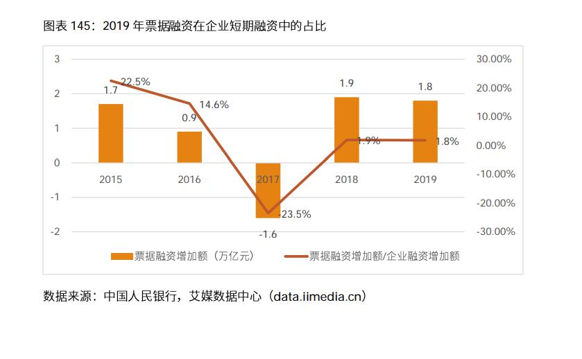 票据融资在企业短期融资中的比例