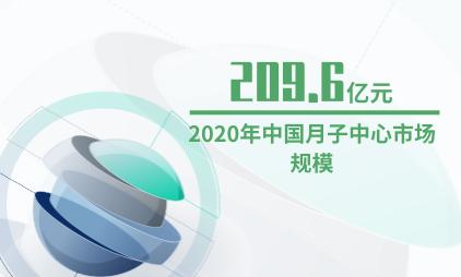 月子中心行业数据分析:2020年中国月子中心市场规模预计达209.6亿元