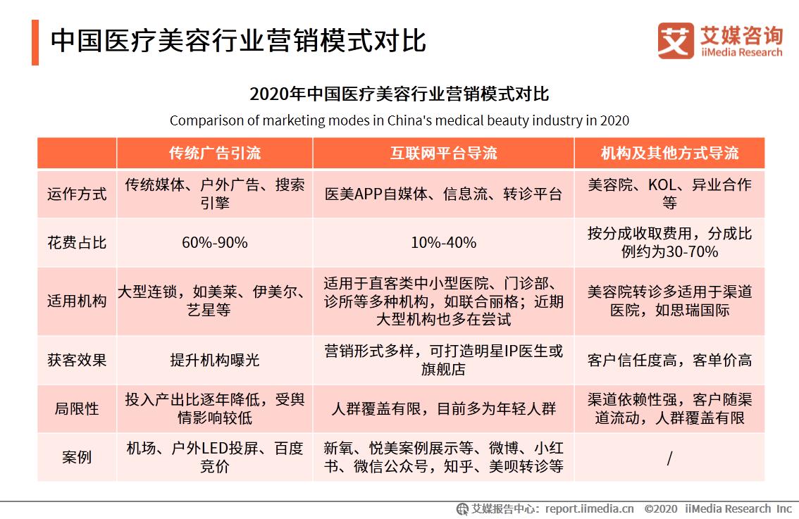 中国医疗美容行业营销模式对比
