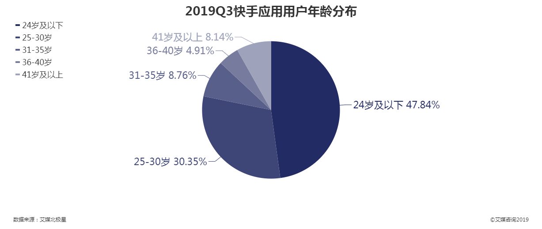 2019Q3快手应用用户年龄分布情况