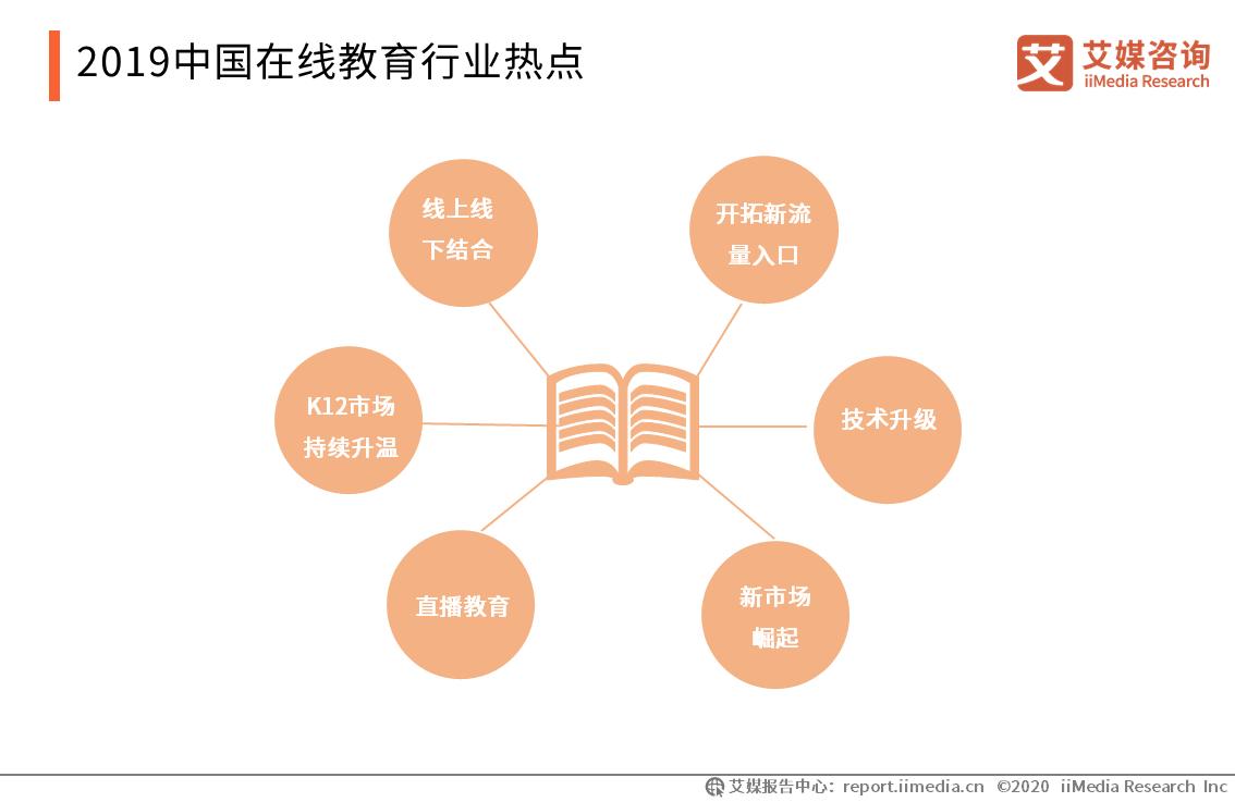 2019中国在线教育行业热点