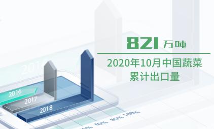 农产品行业数据分析:2020年10月中国蔬菜累计出口量为821万吨