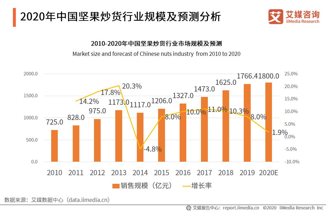 2020年中国坚果炒货行业规模及预测分析