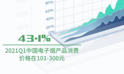 电子烟行业数据分析:2021Q1中国43.1%电子烟产品消费价格在101-300元