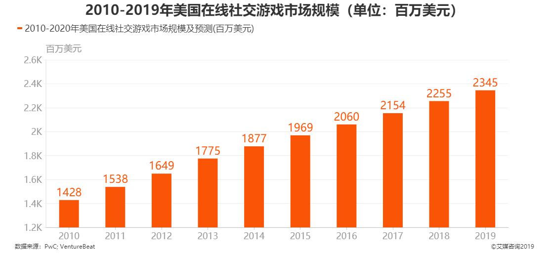 2010-2019年美国在线社交游戏市场规模
