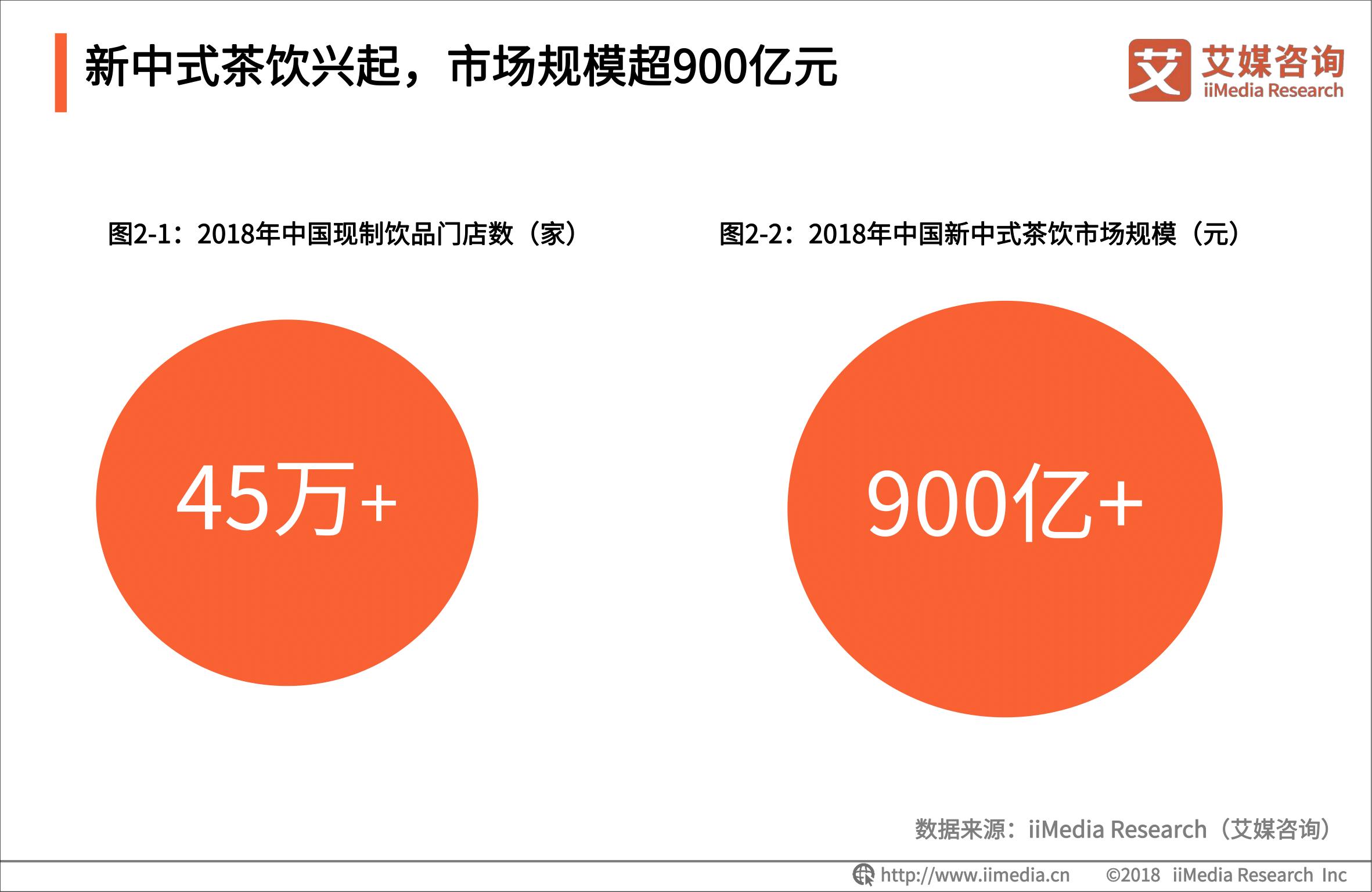 新中式茶饮兴起,市场规模超900亿元