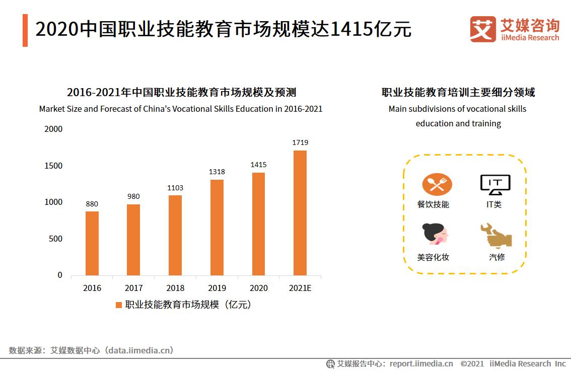 2020年中国职业技能教育市场规模达1415亿元