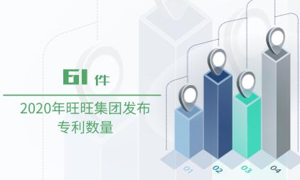 零食行业数据分析:2020年旺旺集团发布专利数量61件
