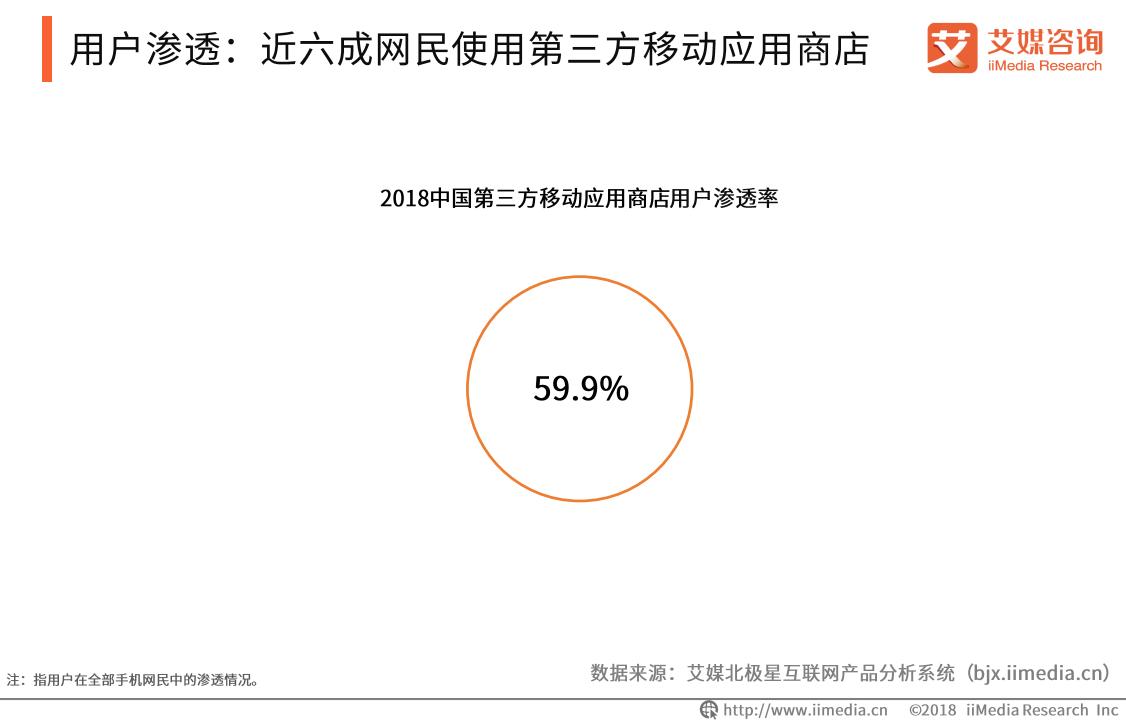 2018中国第三方移动应用商店用户渗透率