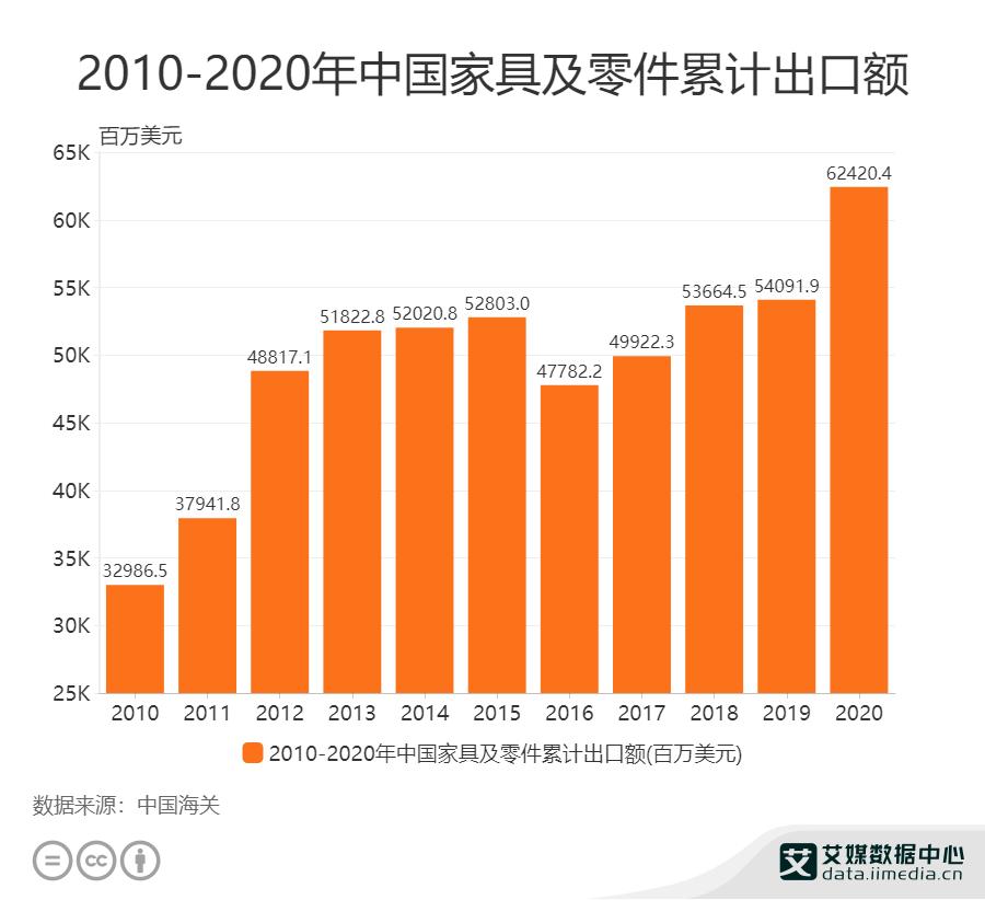 2010-2020年中国家具及零件累计出口额