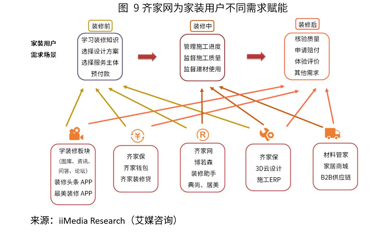 齐家网业务分析报告:以互联网平台为核心,赋能用户和商家