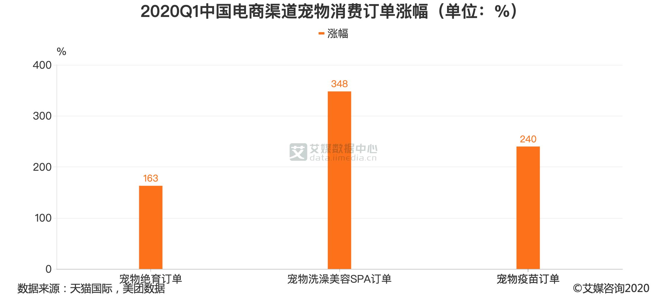 2020Q1中国电商渠道宠物消费订单涨幅(单位:%)