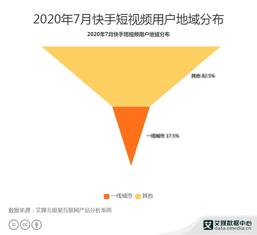 2020年7月快手短视频用户地域分布