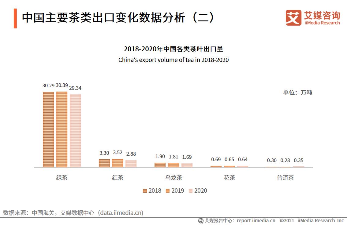 中国主要茶类出口变化数据分析(二)