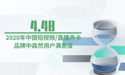 声卡行业数据分析:2020年中国短视频/直播声卡品牌中森然用户满意度为4.48