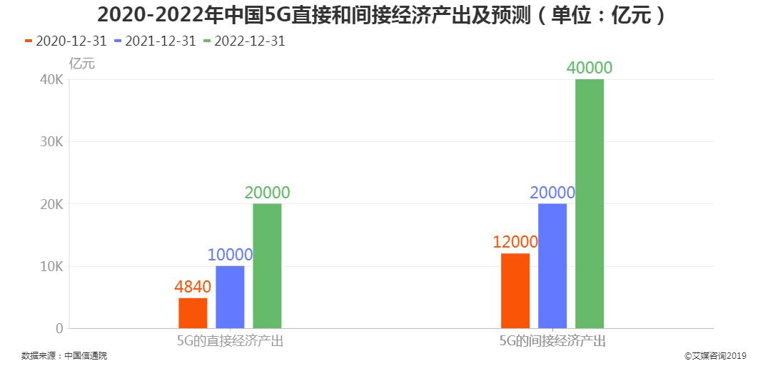 2020-2022年中国5G直接和间接经济产出及预测
