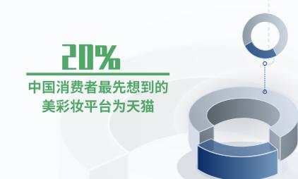 彩妆行业数据分析:20%中国消费者最先想到的美彩妆平台为天猫