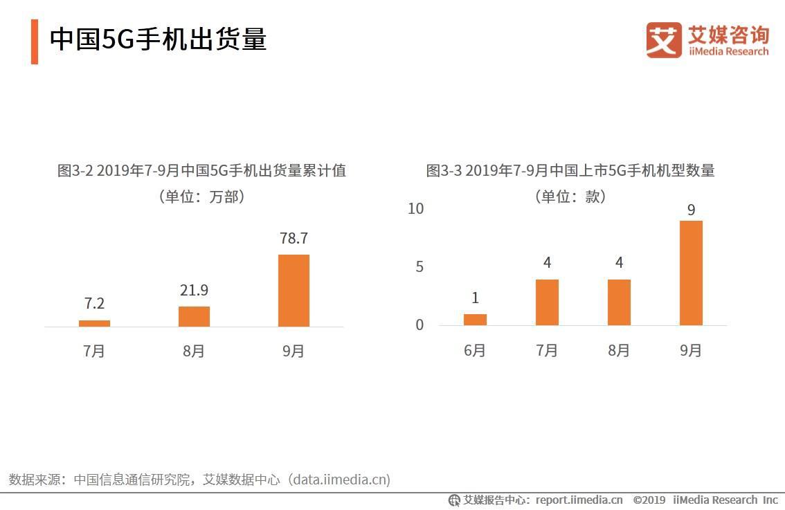 2019年中国5G手机行业发展现状、用户画像及未来趋势分析