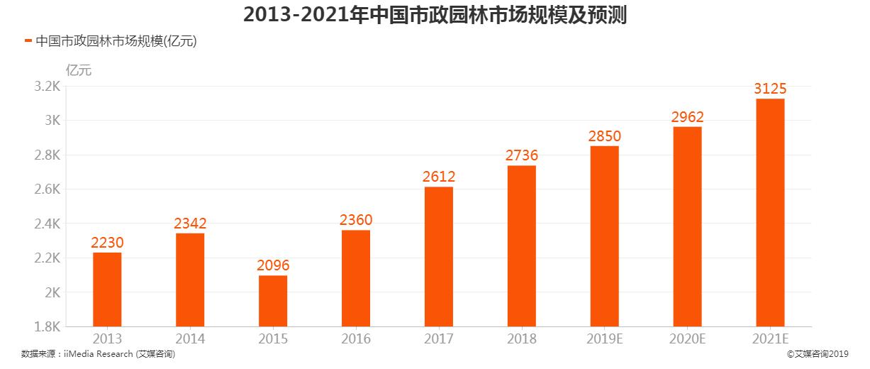 2013-2021中国市政园林市场规模及预测