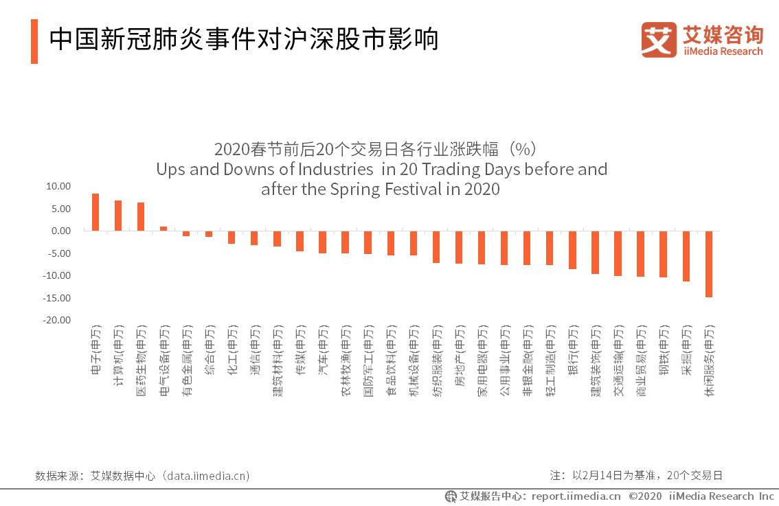 中国新冠肺炎事件对沪深股市影响