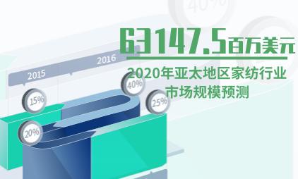 家纺行业数据分析:预计2020年亚太地区家纺行业市场规模达到63147.5百万美元