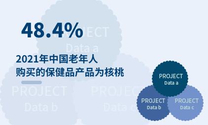 保健品行业数据分析:2021年中国48.4%老年人购买的保健品产品为核桃