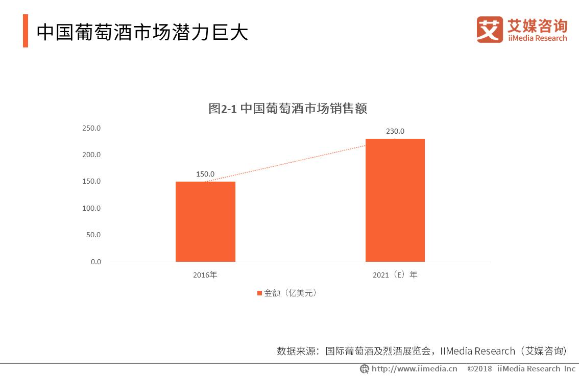 2021中国葡萄酒市场销售额将达230亿美元