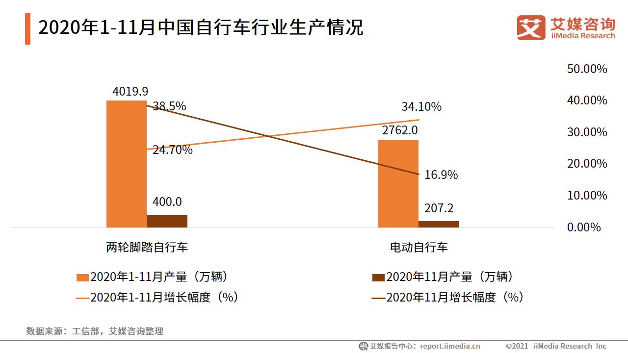 2020年1-11月中国自行车行业生产情况