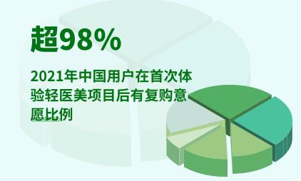轻医美行业数据分析:2021年中国超98%用户在首次体验轻医美项目后有复购意愿
