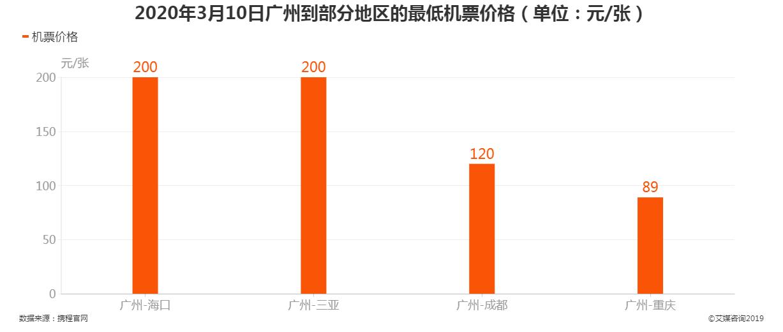 2020年3月10日广州到部分地区的最低机票价格
