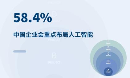 人工智能行业数据分析:2020年中国58.4%企业会重点布局人工智能