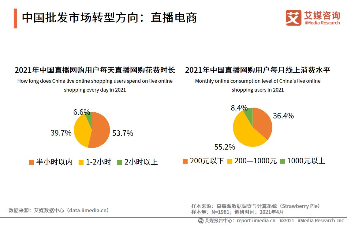 中国批发市场转型方向:直播电商